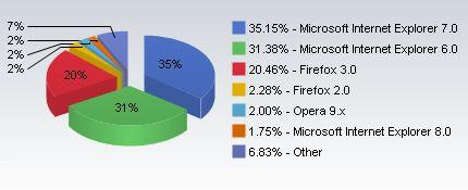 Versiones Navegadores Web